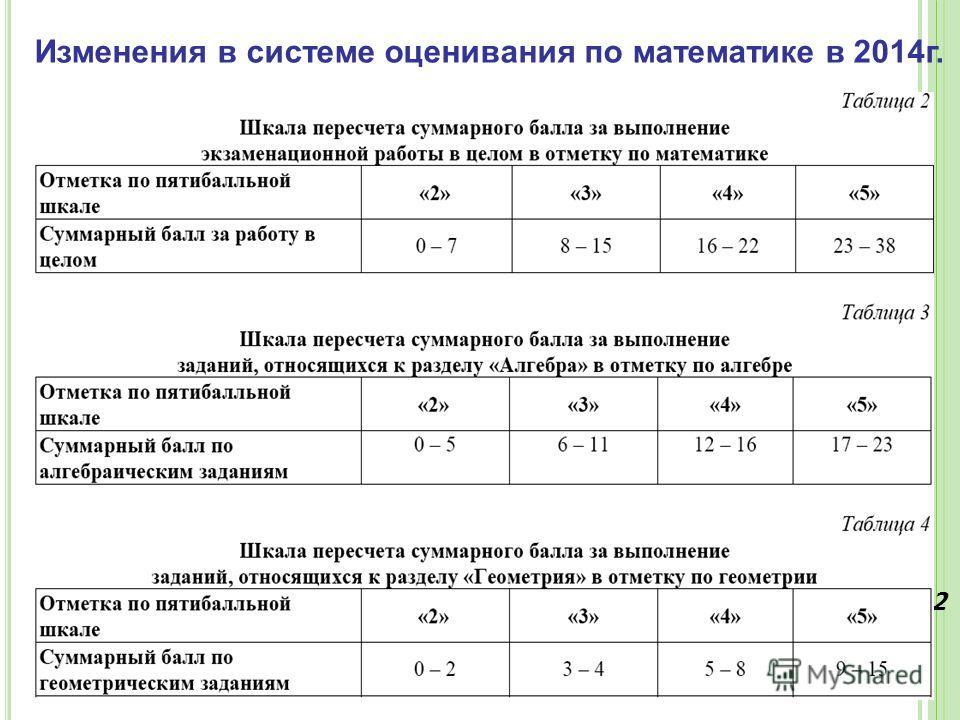 Изменения в системе оценивания по математике в 2014 г. *Согласно рекомендациям ФИПИ по использованию и интерпретации результатов ГИА-9 в 2014 г. для успешного выполнения экзаменационной работы необходимо набрать не менее 8 баллов за всю работу, из ни