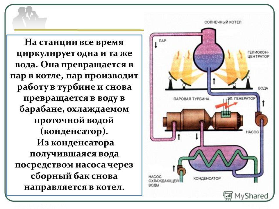 На станции все время циркулирует одна и та же вода. Она превращается в пар в котле, пар производит работу в турбине и снова превращается в воду в барабане, охлаждаемом проточной водой (конденсатор). Из конденсатора получившаяся вода посредством насос