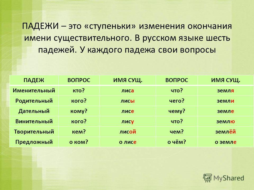 ПАДЕЖИ – это «ступеньки» изменения окончания имени существительного. В русском языке шесть падежей. У каждого падежа свои вопросы ПАДЕЖВОПРОСИМЯ СУЩ.ВОПРОСИМЯ СУЩ. Именительныйкто?лиса что?земля Родительныйкого?лисы чего?земли Дательныйкому?лисе чему