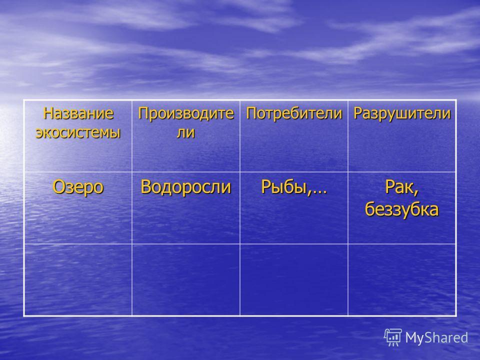 Название экосистемы Производите ли Потребители Разрушители Озеро ВодорослиРыбы,… Рак, беззубка