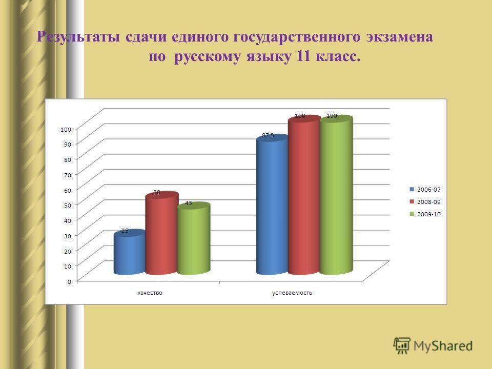 Результаты сдачи единого государственного экзамена по русскому языку 11 класс.