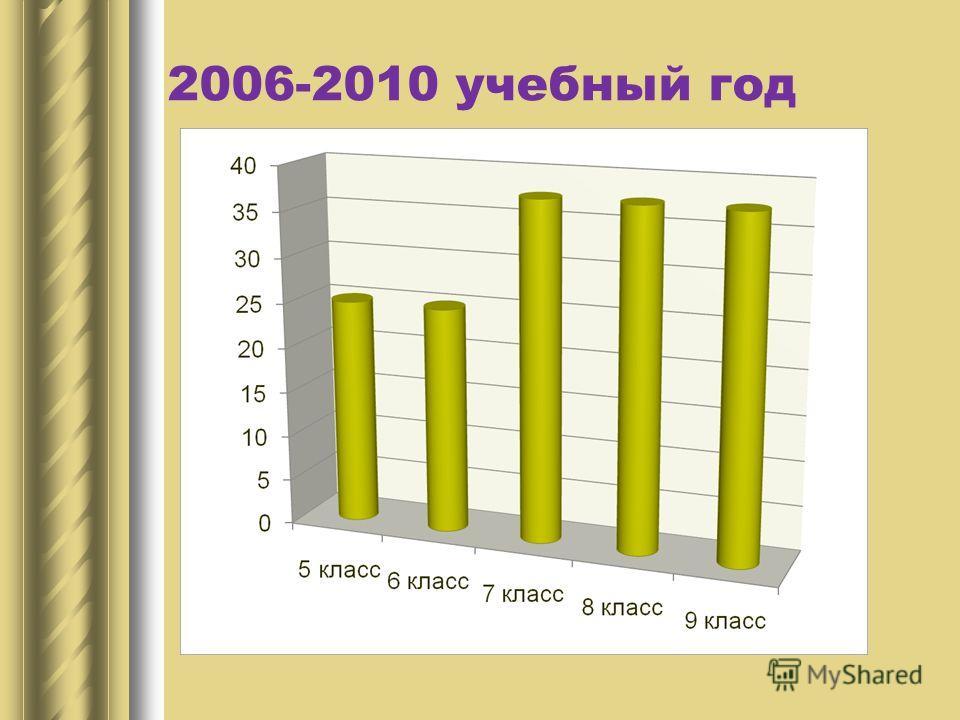 2006-2010 учебный год