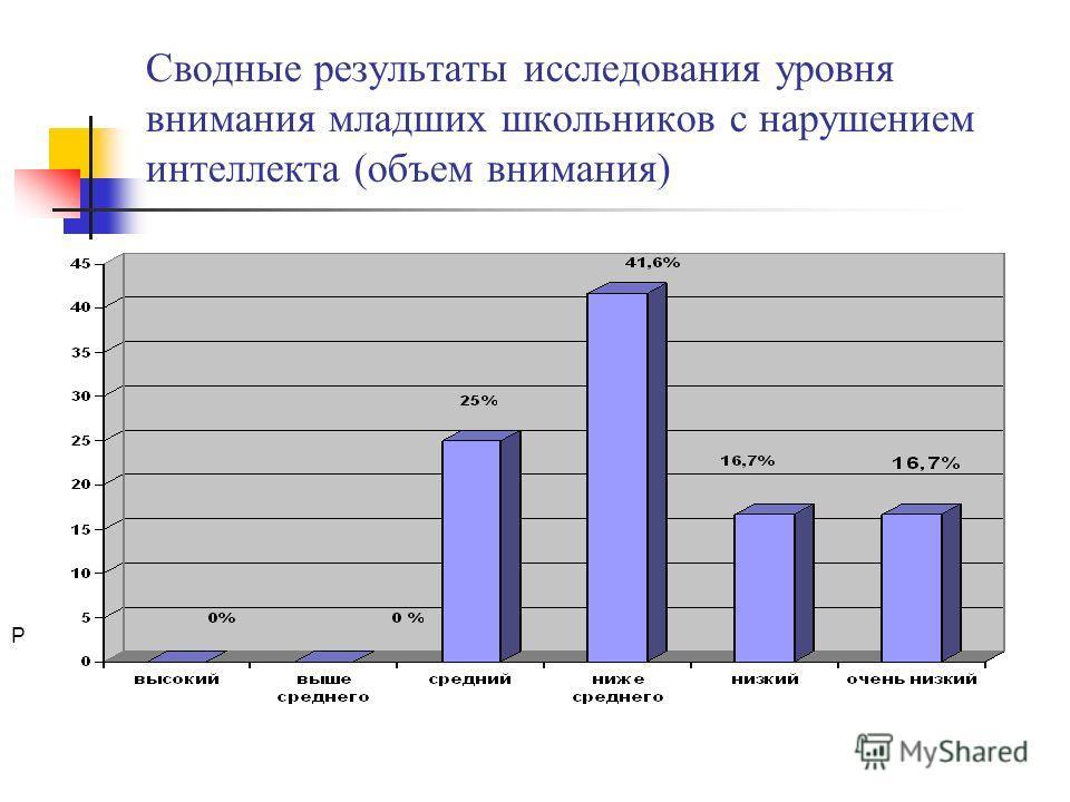 Сводные результаты исследования уровня внимания младших школьников с нарушением интеллекта (объем внимания) Р