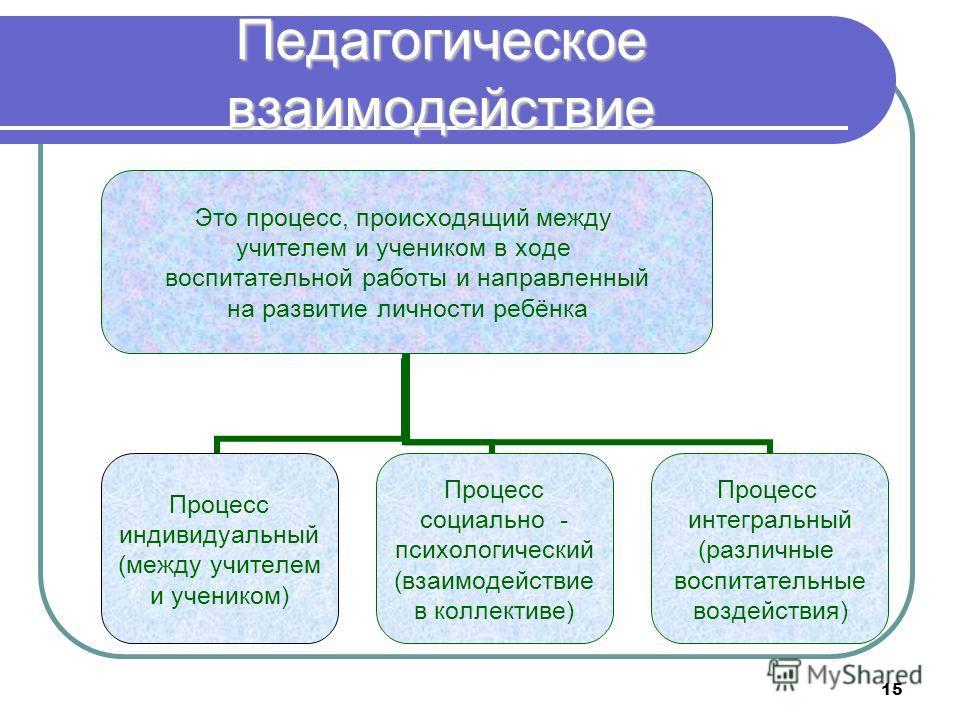 15 Педагогическое взаимодействие Это процесс, происходящий между учителем и учеником в ходе воспитательной работы и направленный на развитие личности ребёнка Процесс индивидуальный (между учителем и учеником) Процесс социально - психологический (взаи