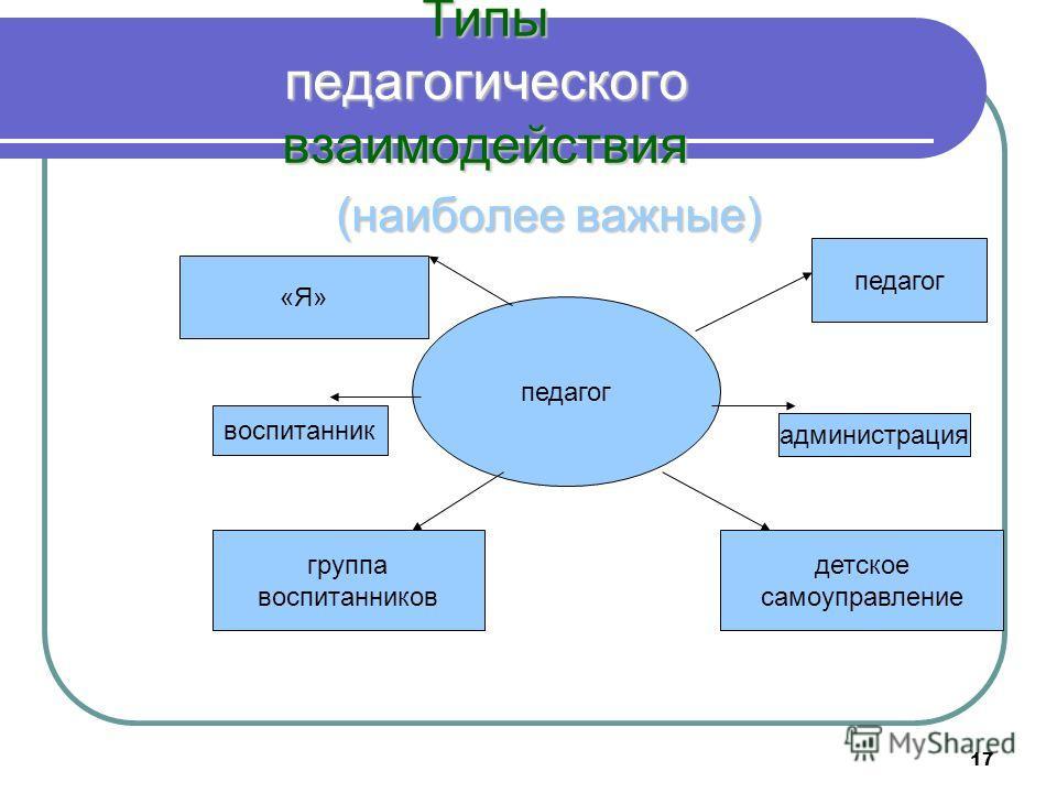 17 Типы педагогического взаимодействия (наиболее важные) педагог «Я» администрация воспитанник группа воспитанников детское самоуправление