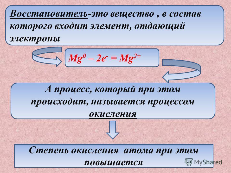 Восстановитель-это вещество, в состав которого входит элемент, отдающий электроны Mg 0 – 2e - = Mg 2+ А процесс, который при этом происходит, называется процессом окисления Степень окисления атома при этом повышается
