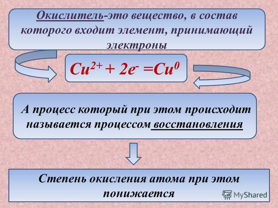 Окислитель-это вещество, в состав которого входит элемент, принимающий электроны Cu 2+ + 2e - =Cu 0 А процесс который при этом происходит называется процессом восстановления Степень окисления атома при этом понижается