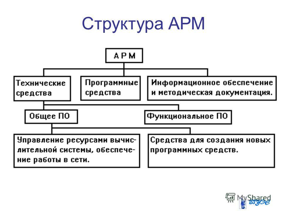Структура АРМ