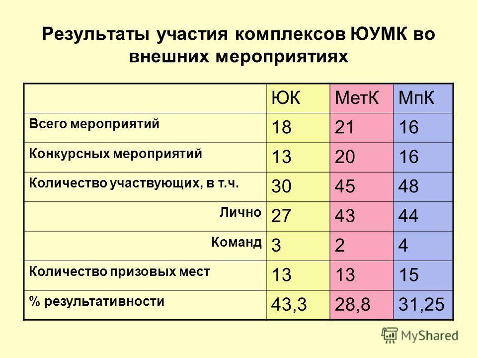 Результаты участия комплексов ЮУМК во внешних мероприятиях ЮКМет КМпК Всего мероприятий 182116 Конкурсных мероприятий 132016 Количество участвующих, в т.ч. 304548 Лично 274344 Команд 324 Количество призовых мест 13 15 % результативности 43,328,831,25