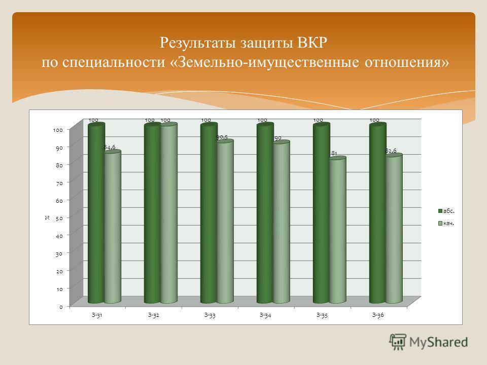 Результаты защиты ВКР по специальности «Земельно-имущественные отношения»