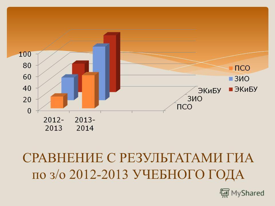 СРАВНЕНИЕ С РЕЗУЛЬТАТАМИ ГИА по з/о 2012-2013 УЧЕБНОГО ГОДА