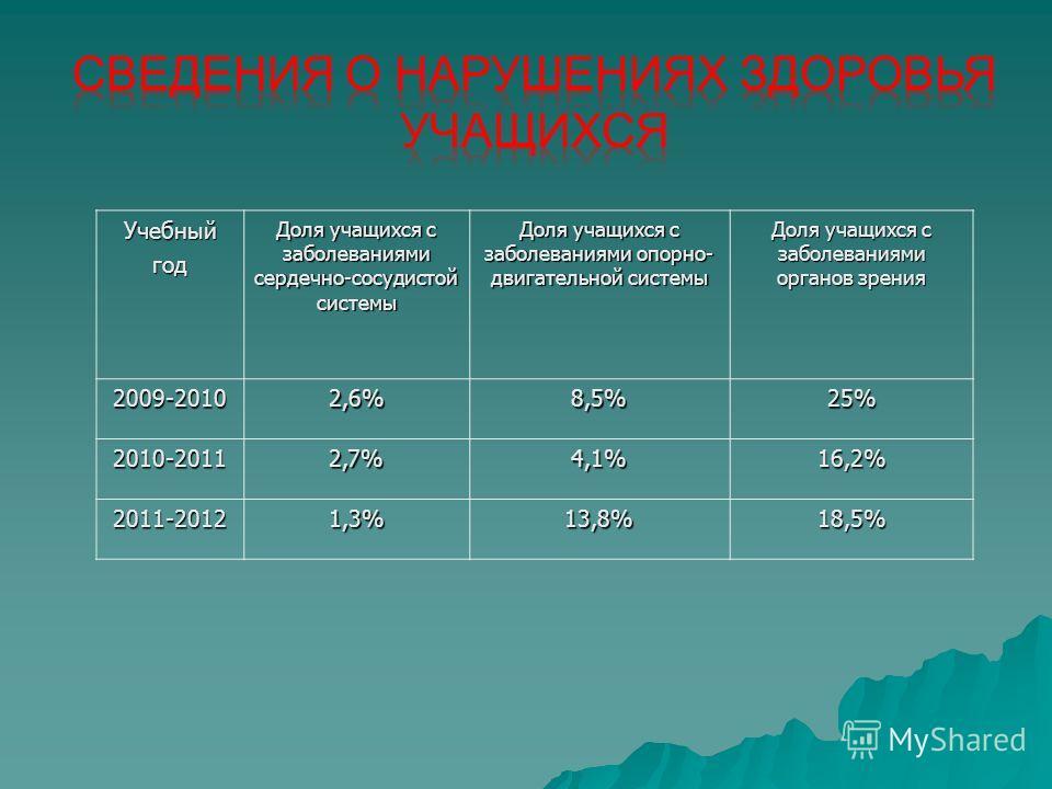 Учебныйгод Доля учащихся с заболеваниями сердечно-сосудистой системы Доля учащихся с заболеваниями опорно- двигательной системы Доля учащихся с заболеваниями органов зрения 2009-20102,6%8,5%25% 2010-20112,7%4,1%16,2% 2011-20121,3%13,8%18,5%