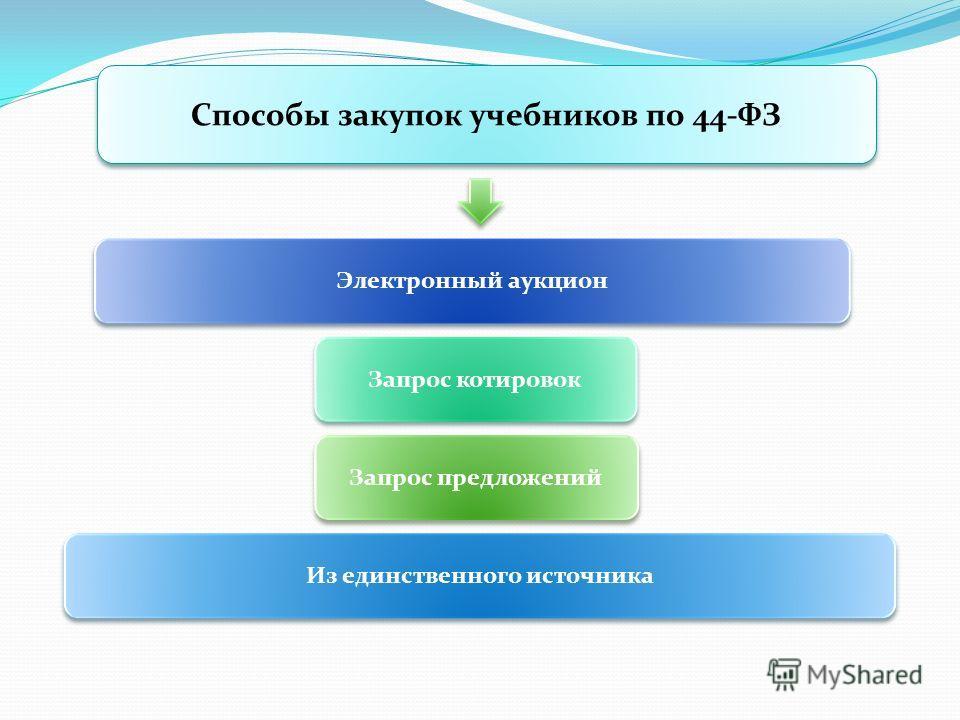 Способы закупок учебников по 44-ФЗ Электронный аукцион Запрос котировок Запрос предложений Из единственного источника