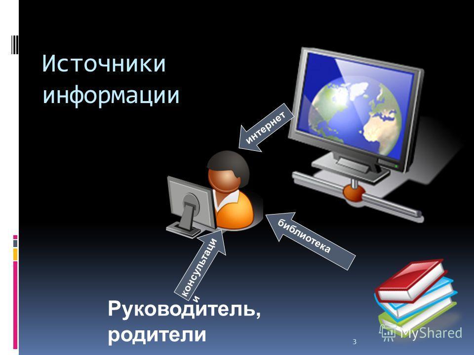 3 Источники информации Руководитель, родители библиотека интернет консультации