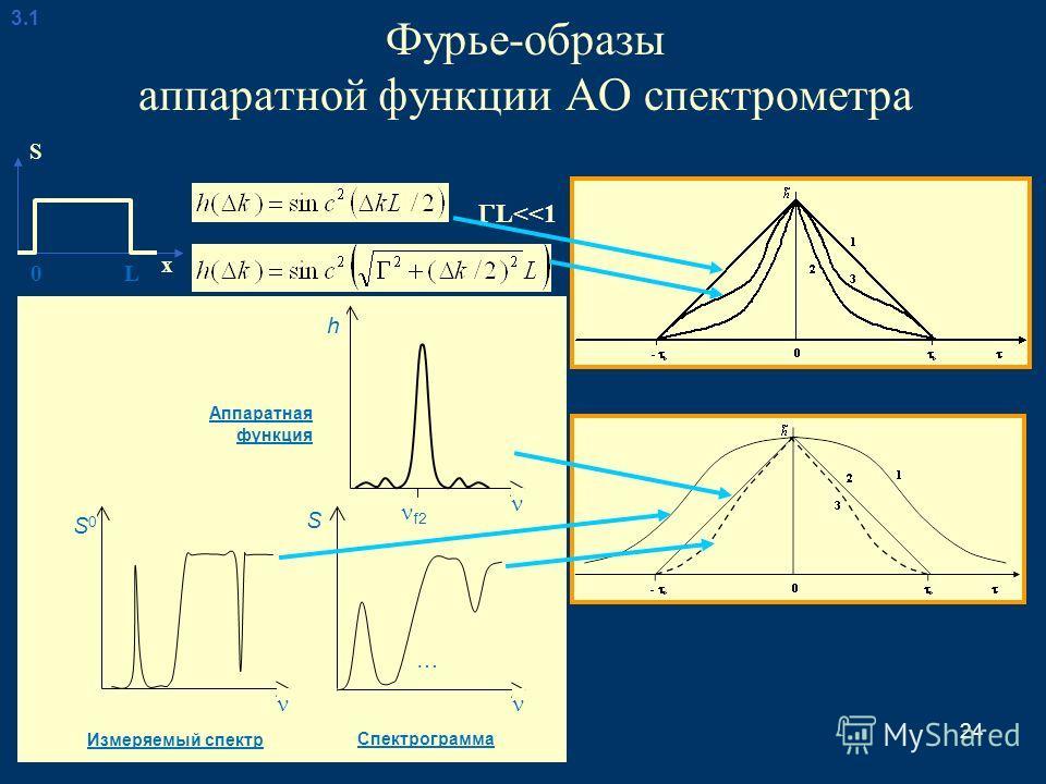 24 Фурье-образы аппаратной функции АО спектрометра 3.13.1 L