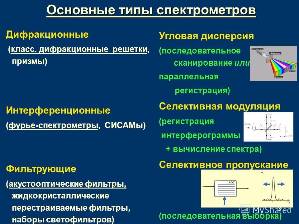3 Основные типы спектрометров Дифракционные (класс. дифракционные решетки, призмы) Интерференционные (фурье-спектрометры, СИСАМы) Фильтрующие (акустооптические фильтры, жидкокристаллические перестраиваемые фильтры, наборы светофильтров) Угловая диспе
