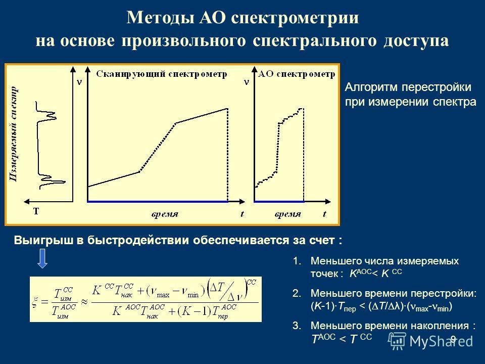 9 Методы АО спектрометрии на основе произвольного спектрального доступа Алгоритм перестройки при измерении спектра Выигрыш в быстродействии обеспечивается за счет : 1. Меньшего числа измеряемых точек : K АОС < K СС 2. Меньшего времени перестройки: (K