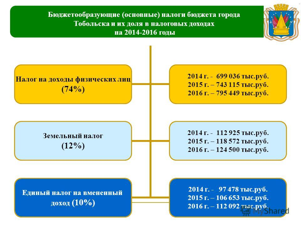 Налог на доходы физических лиц (74%) 2014 г. - 699 036 тыс.руб. 2015 г. – 743 115 тыс.руб. 2016 г. – 795 449 тыс.руб. Земельный налог (12%) 2014 г. - 112 925 тыс.руб. 2015 г. – 118 572 тыс.руб. 2016 г. – 124 500 тыс.руб. Единый налог на вмененный дох