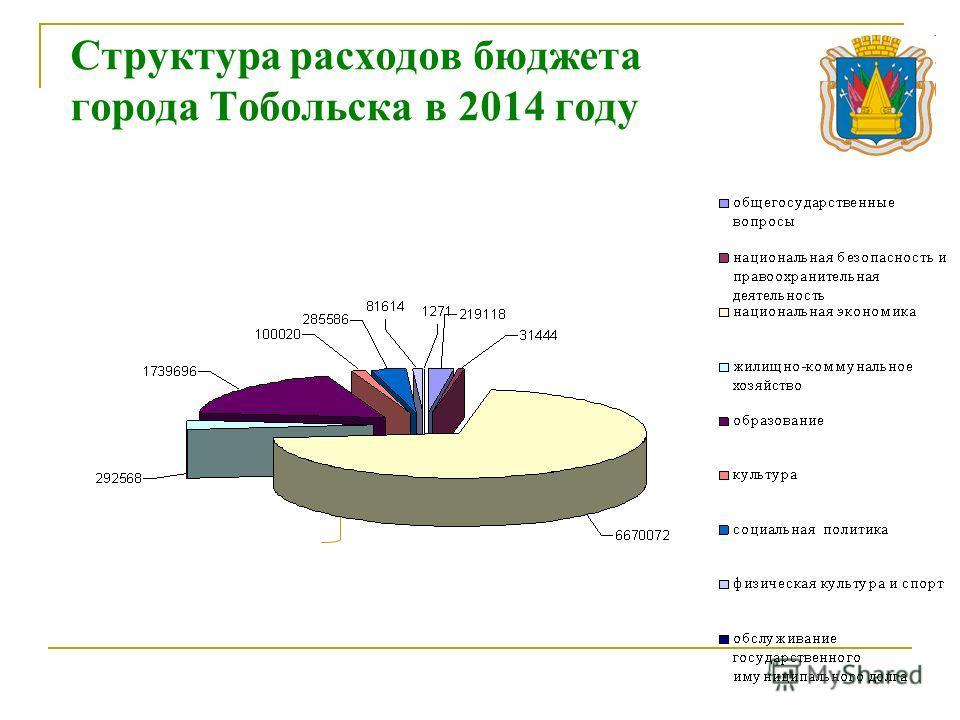Структура расходов бюджета города Тобольска в 2014 году