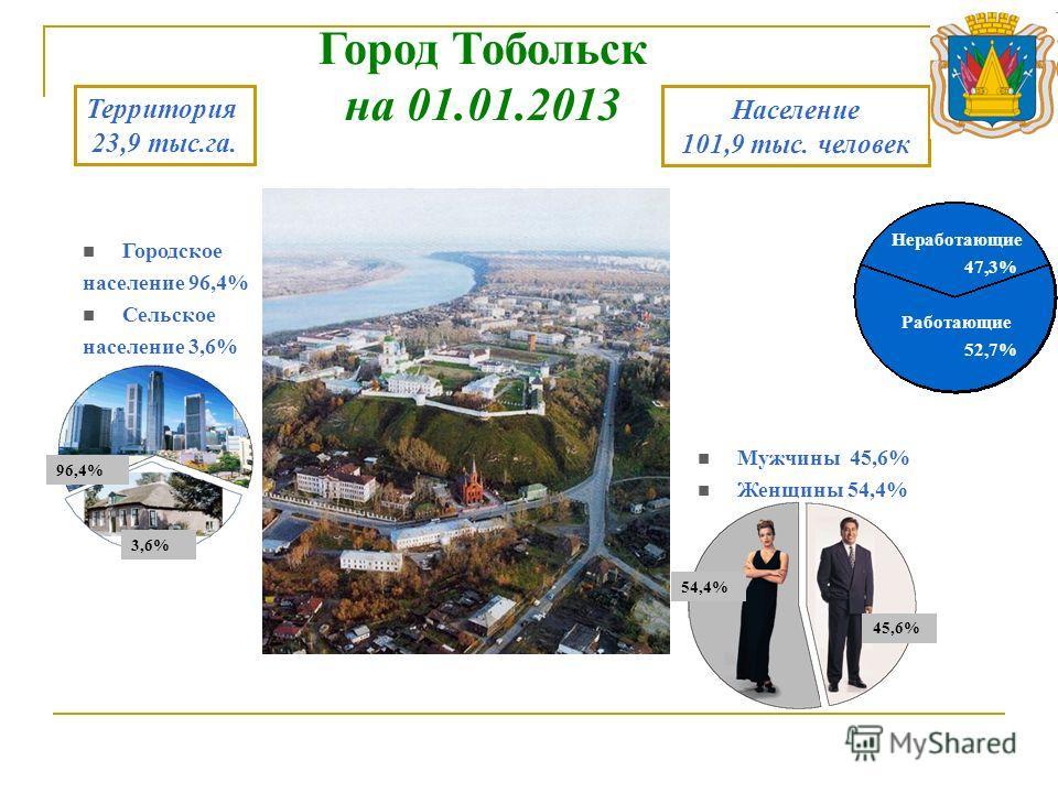 Городское население 96,4% Сельское население 3,6% Мужчины 45,6% Женщины 54,4% Неработающие 47,3% Работающие 52,7% Территория 23,9 тыс.га. Население 101,9 тыс. человек Город Тобольск на 01.01.2013 96,4% 3,6% 54,4% 45,6%