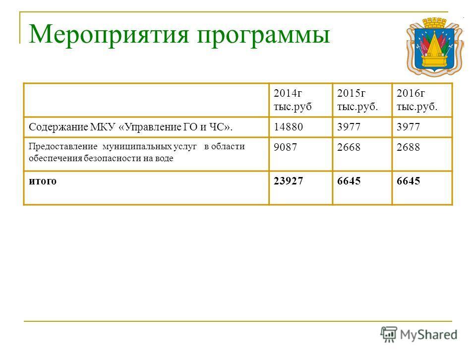 Мероприятия программы 2014 г тыс.руб 2015 г тыс.руб. 2016 г тыс.руб. Содержание МКУ «Управление ГО и ЧС».148803977 Предоставление муниципальных услуг в области обеспечения безопасности на воде 908726682688 итого 239276645