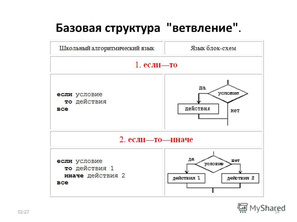 Базовая структура ветвление. 3402:29