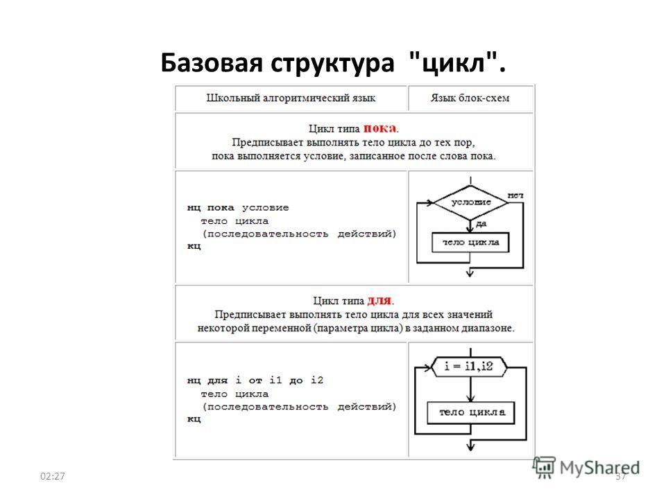 Базовая структура цикл. 3702:29