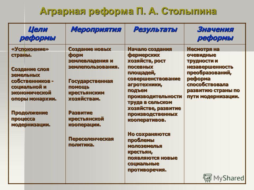конвертер валют столыпинские реформы и модернизм в россии одно