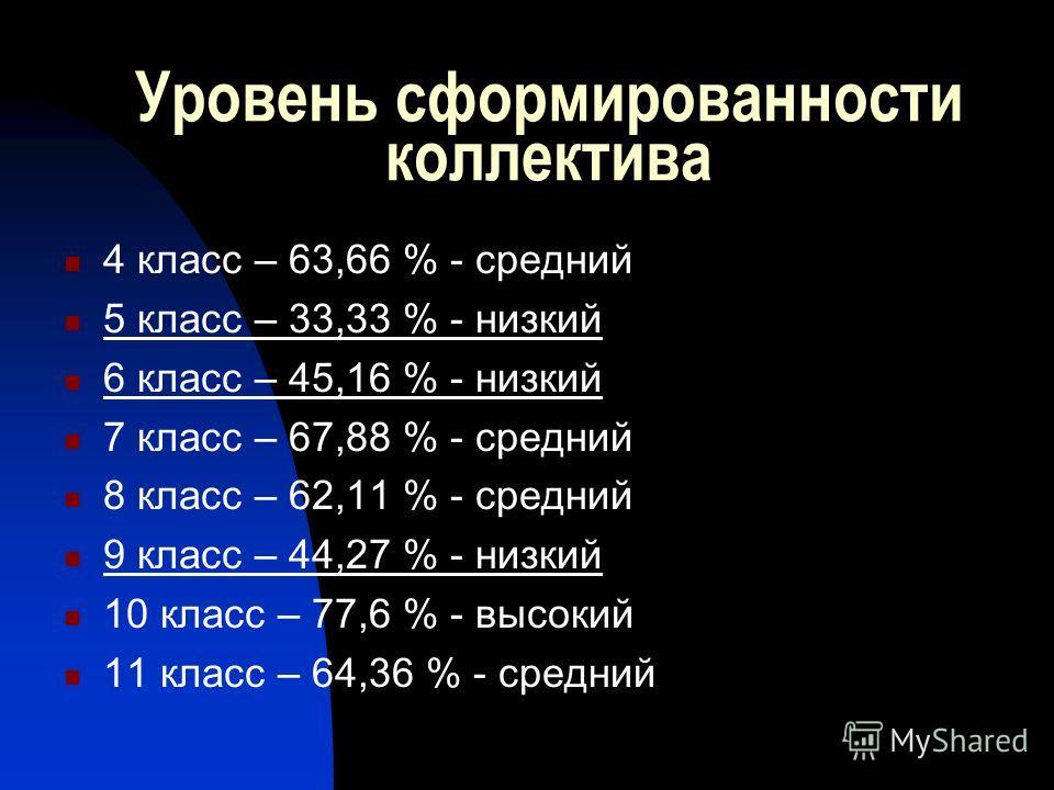 Уровень сформированности коллектива 4 класс – 63,66 % - средний 5 класс – 33,33 % - низкий 6 класс – 45,16 % - низкий 7 класс – 67,88 % - средний 8 класс – 62,11 % - средний 9 класс – 44,27 % - низкий 10 класс – 77,6 % - высокий 11 класс – 64,36 % -