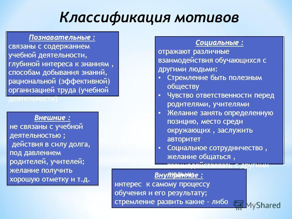 Классификация мотивов Познавательные : связаны с содержанием учебной деятельности, глубиной интереса к знаниям, способам добывания знаний, рациональной (эффективной) организацией труда (учебной деятельности) Социальные : отражают различные взаимодейс