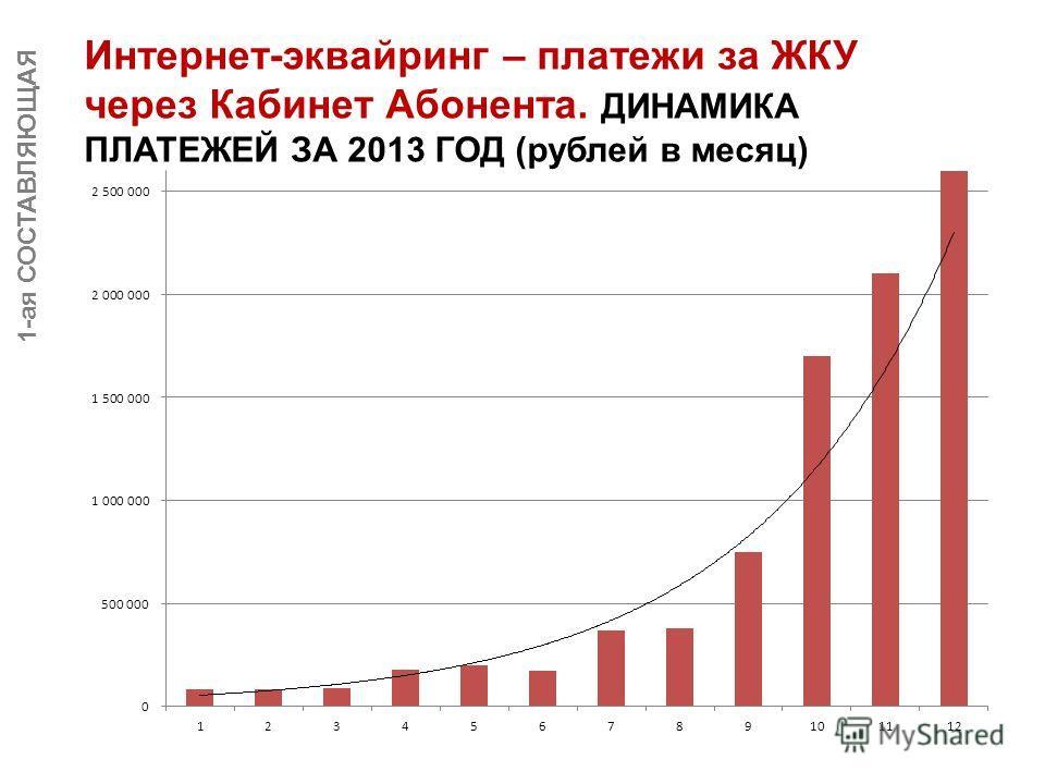 1-ая СОСТАВЛЯЮЩАЯ Интернет-эквайринг – платежи за ЖКУ через Кабинет Абонента. ДИНАМИКА ПЛАТЕЖЕЙ ЗА 2013 ГОД (рублей в месяц)