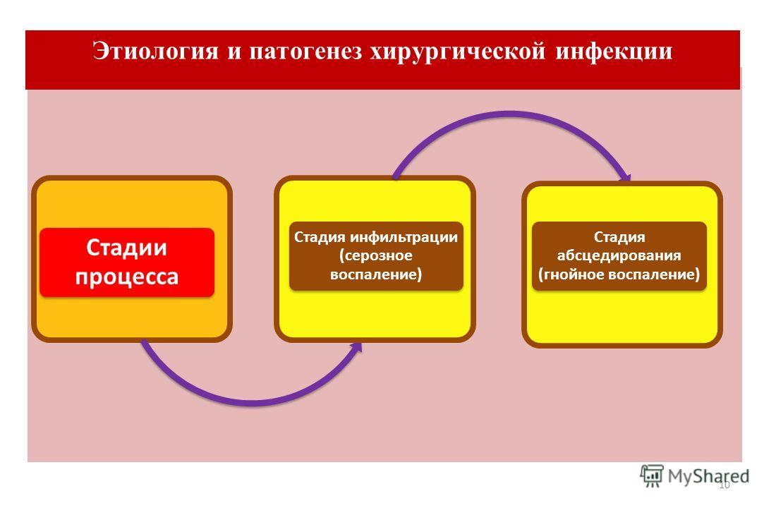 10 Стадии процесса Стадия инфильтрации (серозное воспаление) Стадия абсцедирования (гнойное воспаление) Этиология и патогенез хирургической инфекции