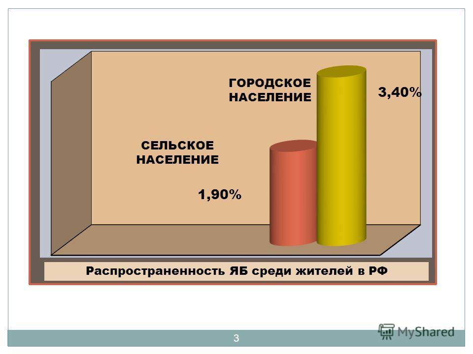 3 Распространенность ЯБ среди жителей в РФ ГОРОДСКОЕ НАСЕЛЕНИЕ