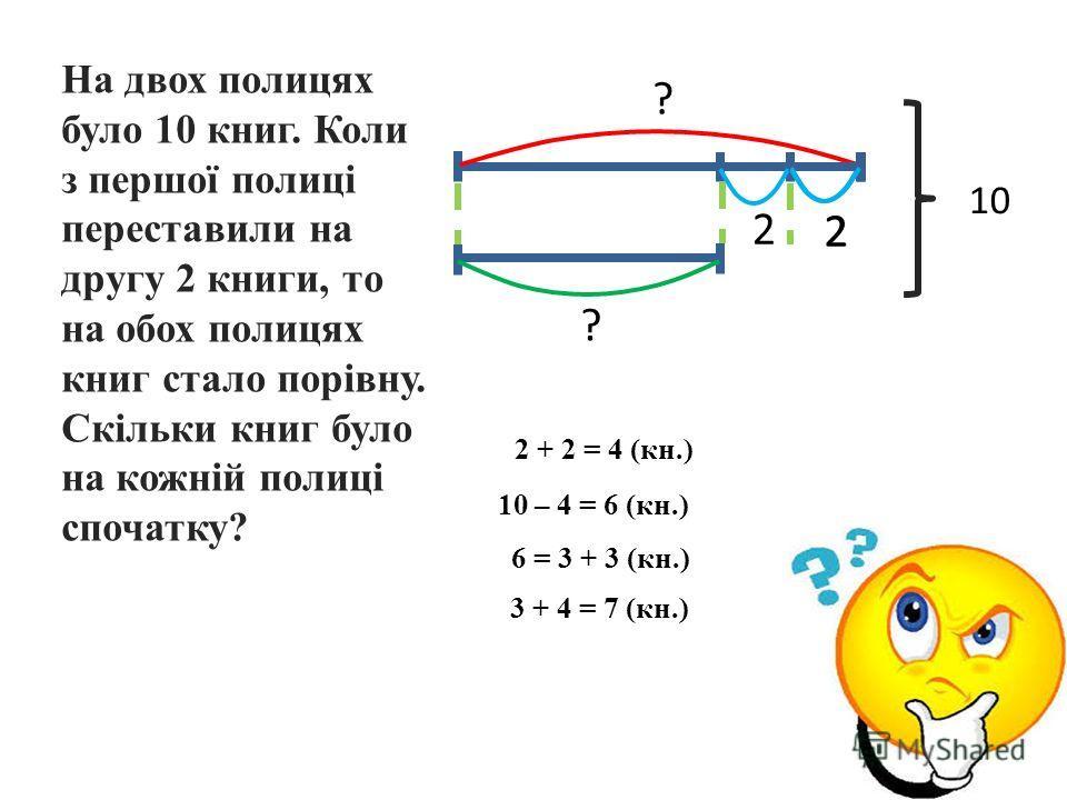 На двоих полицях было 10 книг. Коли з першої полиці переставили на другу 2 книги, то на обои полицях книг стало порівну. Скільки книг было на кожній полиці спочатку? ? 2 2 ? 2 + 2 = 4 (кн.) 10 – 4 = 6 (кн.) 6 = 3 + 3 (кн.) 3 + 4 = 7 (кн.) 10 2