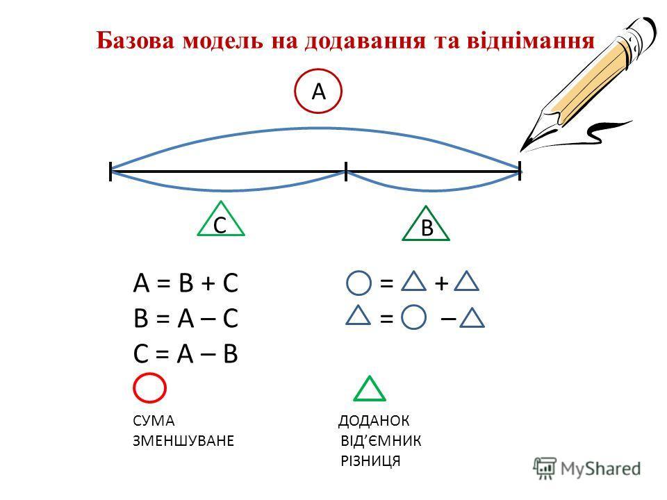 А = В + С = + В = А – С = – С = А – В СУМА ДОДАНОК ЗМЕНШУВАНЕ ВІДЄМНИК РІЗНИЦЯ Базова модель на додавання та віднімання А С В