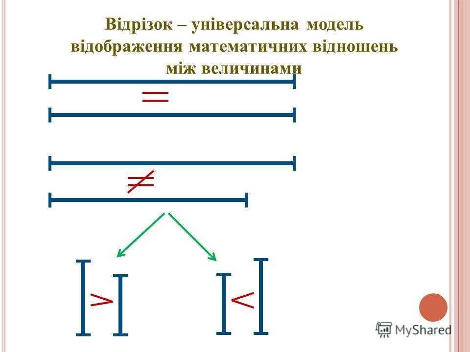 Відрізок – універсальна модель відображення математичних відношень між величинами
