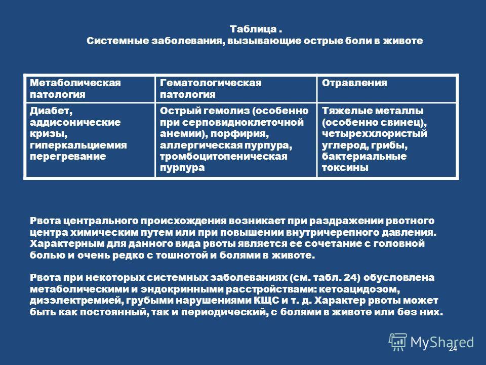 Таблица. Системные заболевания, вызывающие острые боли в животе Метаболическая патология Гематологическая патология Отравления Диабет, аддисонические кризы, гиперкальциемия перегревание Острый гемолиз (особенно при серповидноклеточной анемии), порфир