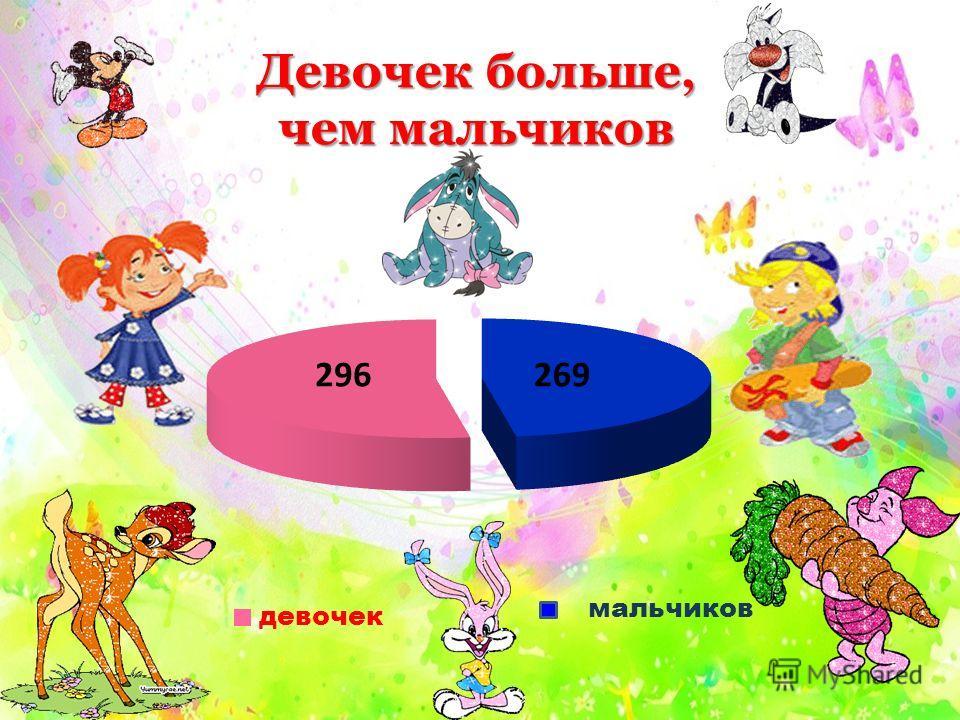 В нашем детском саду дети разных возрастов В нашем детском саду дети разных возрастов