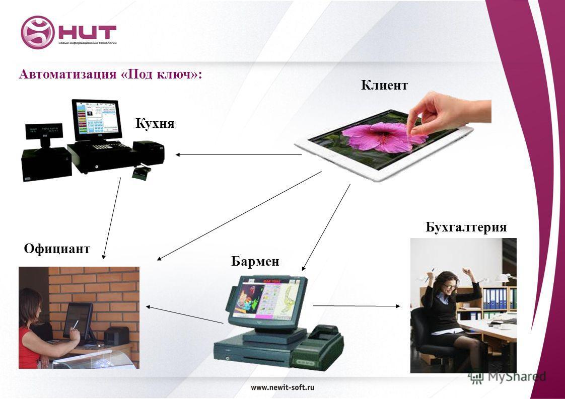 Автоматизация «Под ключ»: Клиент Бармен Бухгалтерия Кухня Официант