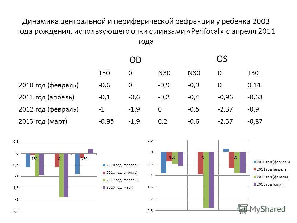 Динамика центральной и периферической рефракции у ребенка 2003 года рождения, использующего очки с линзами «Perifocal» с апреля 2011 года OD OS T300N30 0T30 2010 год (февраль)-0,60-0,9 00,14 2011 год (апрель)-0,1-0,6-0,2-0,4-0,96-0,68 2012 год (февра
