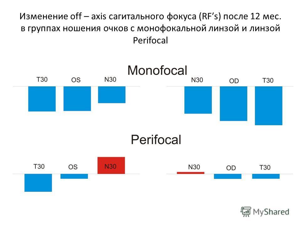 Изменение оff – axis сагитального фокуса (RFs) после 12 мес. в группах ношения очков с моно фокальной линзой и линзой Perifocal