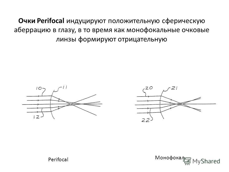 Очки Perifocal индуцируют положительную сферическую аберрацию в глазу, в то время как монофокальные очковые линзы формируют отрицательную Perifocal Монофокал