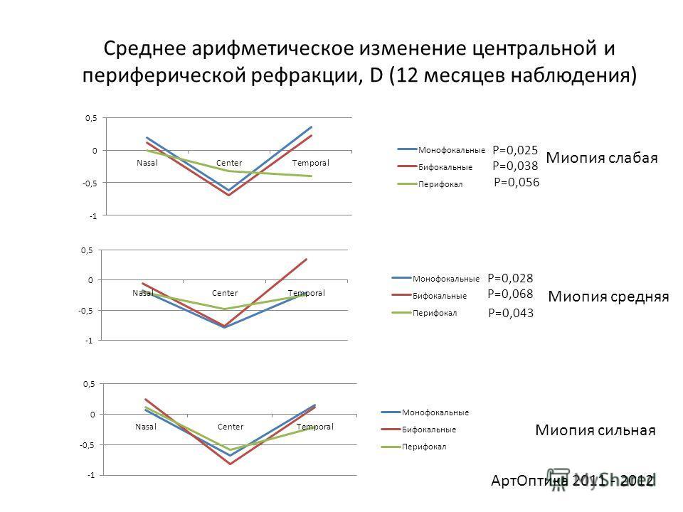 Среднее арифметическое изменение центральной и периферической рефракции, D (12 месяцев наблюдения) Миопия слабая Миопия средняя Миопия сильная P=0,025 P=0,038 P=0,028 P=0,068 Арт Оптика 2011 - 2012 P=0,056 P=0,043