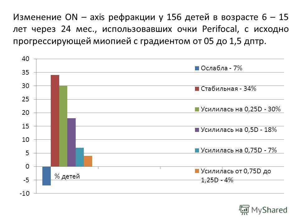 Изменение ON – axis рефракции у 156 детей в возрасте 6 – 15 лет через 24 мес., использовавших очки Perifocal, с исходно прогрессирующей миопией с градиентом от 05 до 1,5 дптр.