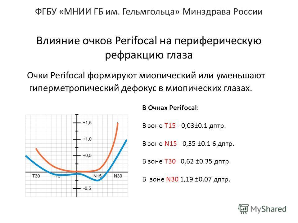 ФГБУ «МНИИ ГБ им. Гельмгольца» Минздрава России Влияние очков Perifocal на периферическую рефракцию глаза Очки Perifocal формируют миопический или уменьшают гиперметропический дефокус в миопических глазах. В Очках Perifocal: В зоне Т15 - 0,03±0.1 дпт
