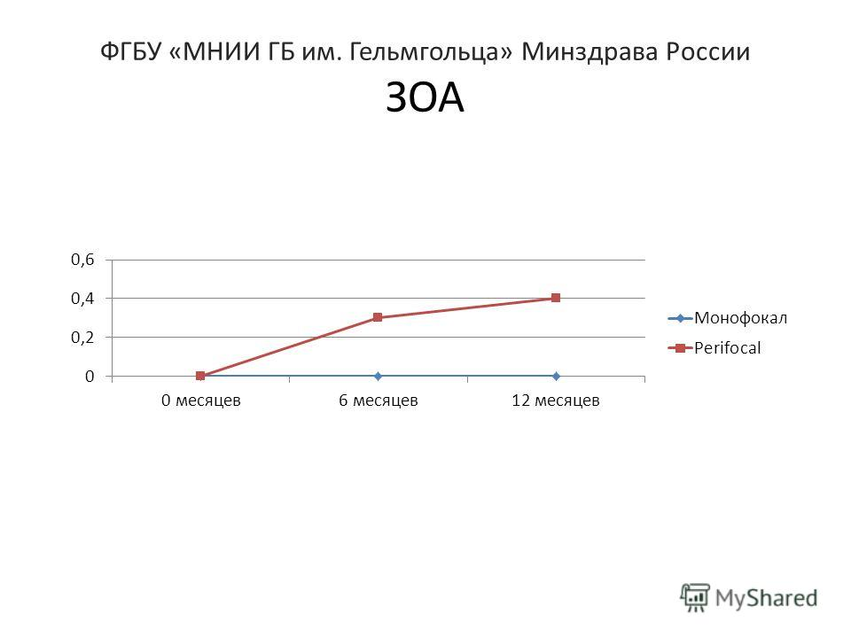 ФГБУ «МНИИ ГБ им. Гельмгольца» Минздрава России ЗОА