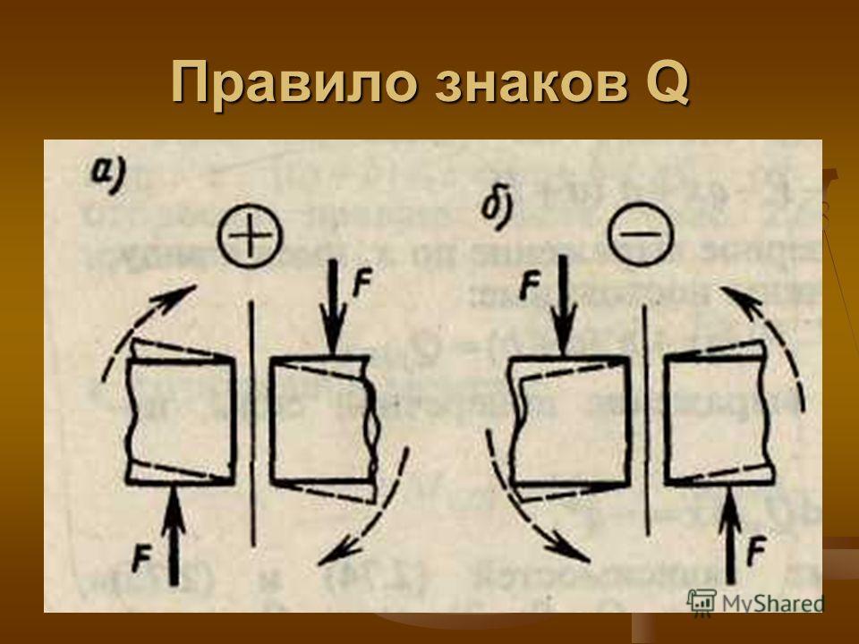 Правило знаков Q