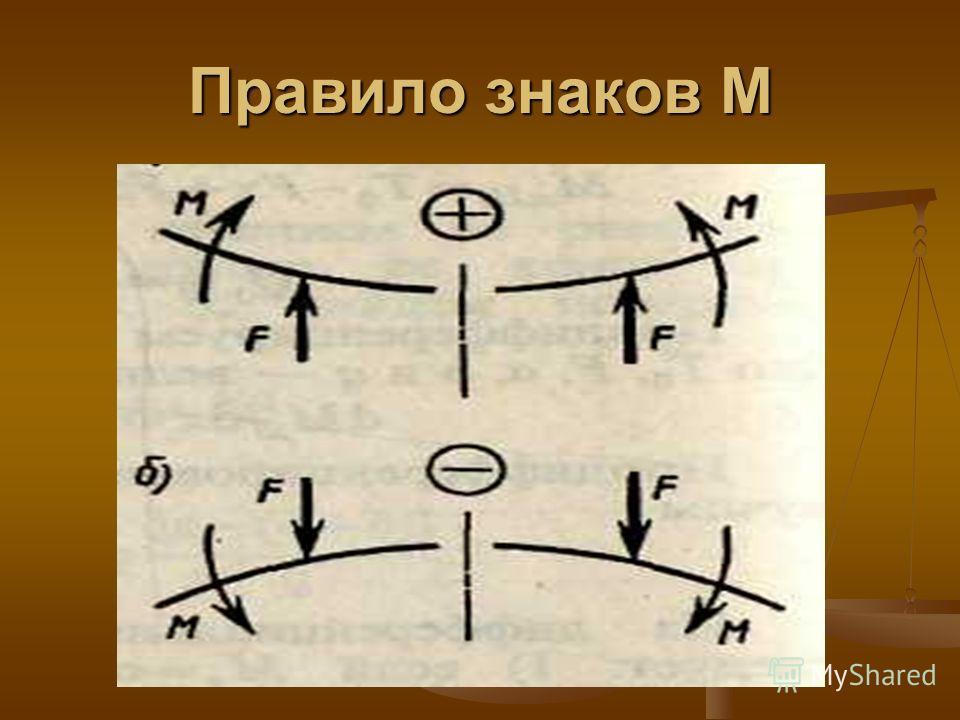 Правило знаков М