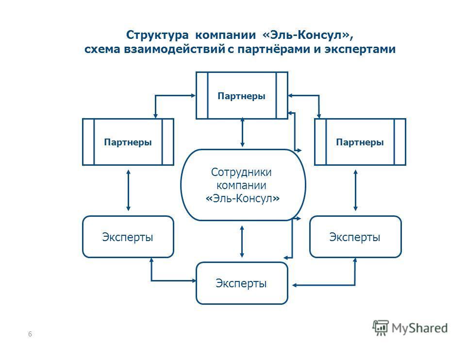 6 Структура компании «Эль-Консул», схема взаимодействий с партнёрами и экспертами Эксперты Сотрудники компании «Эль-Консул» Партнеры Эксперты