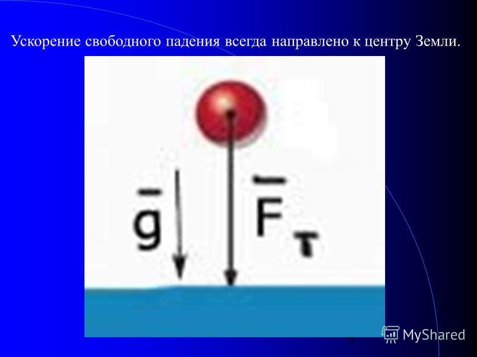 9 Ускорение свободного падения всегда направлено к центру Земли.